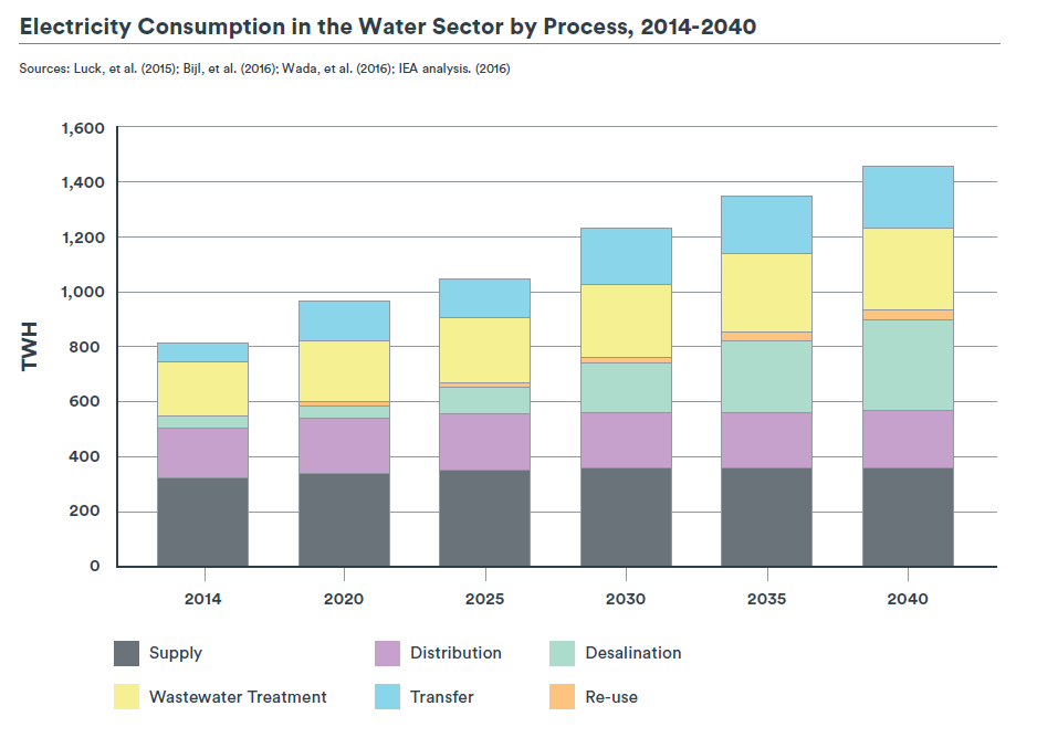 Electricty Consumption in the Water Sector, stacked bar chart