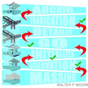 Walter P Moore BIM Ladder